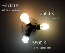 how color temperature affects percieved brightness of a bulb